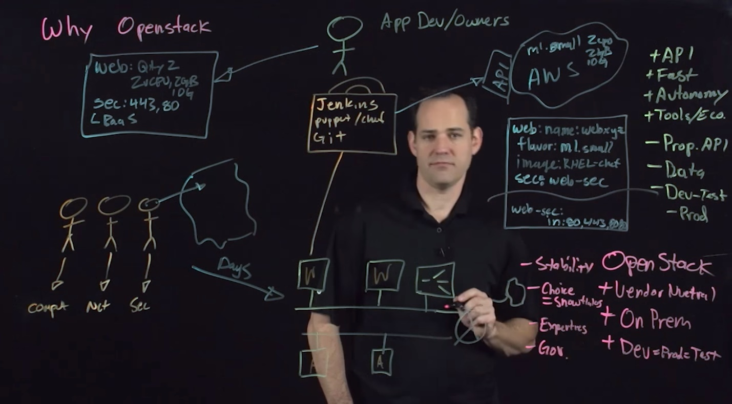 Why Openstack. Steve Tegeler. Director, System Engineering - VMWare. Youtube