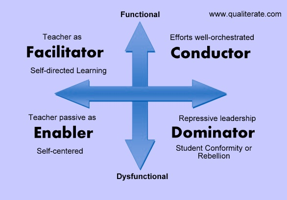 Educational Methodology Models. Source: http://www.qualiterate.com/2015/06/teaching-styles-facilitator-conductor.html