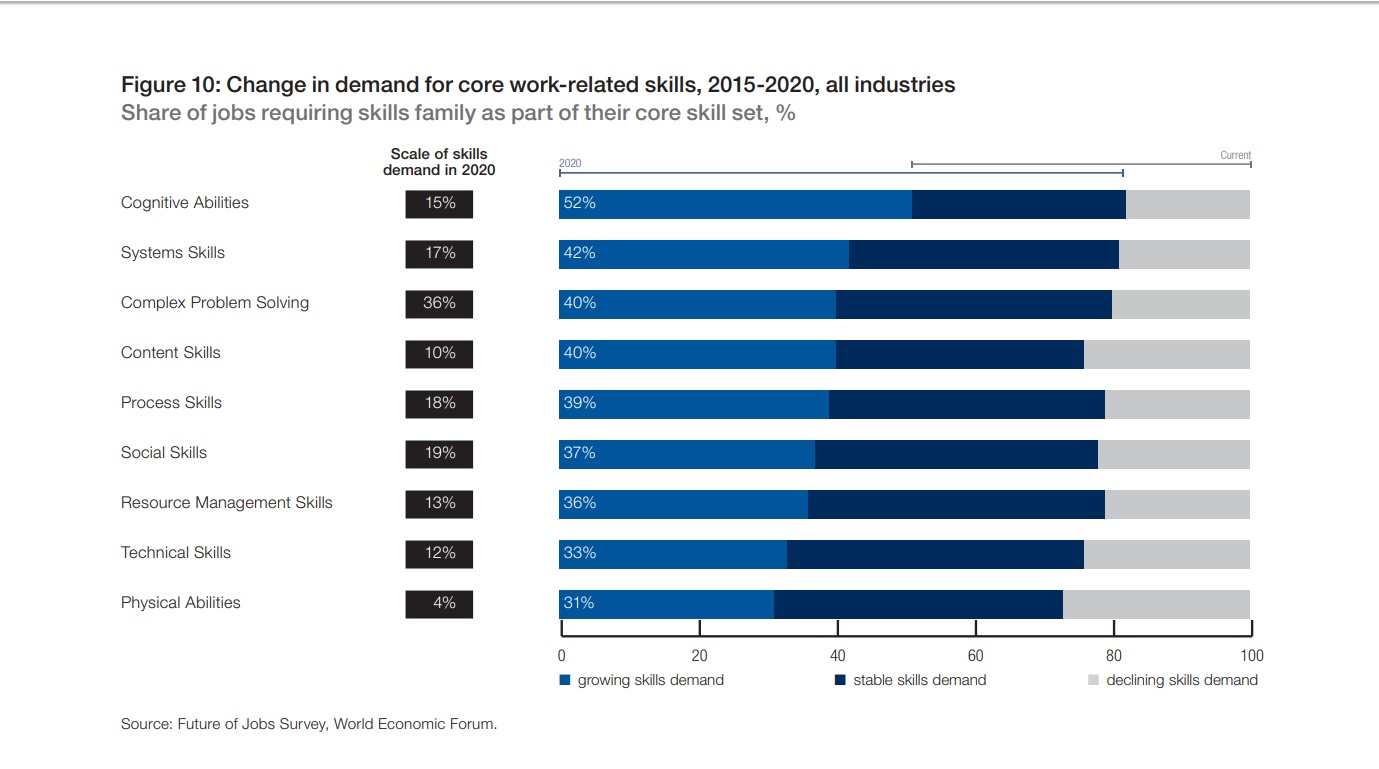 Change in demand for core work-related skills, 2015-2020, all industries. Source: Future of Jobs Survey, World Economic Forum.