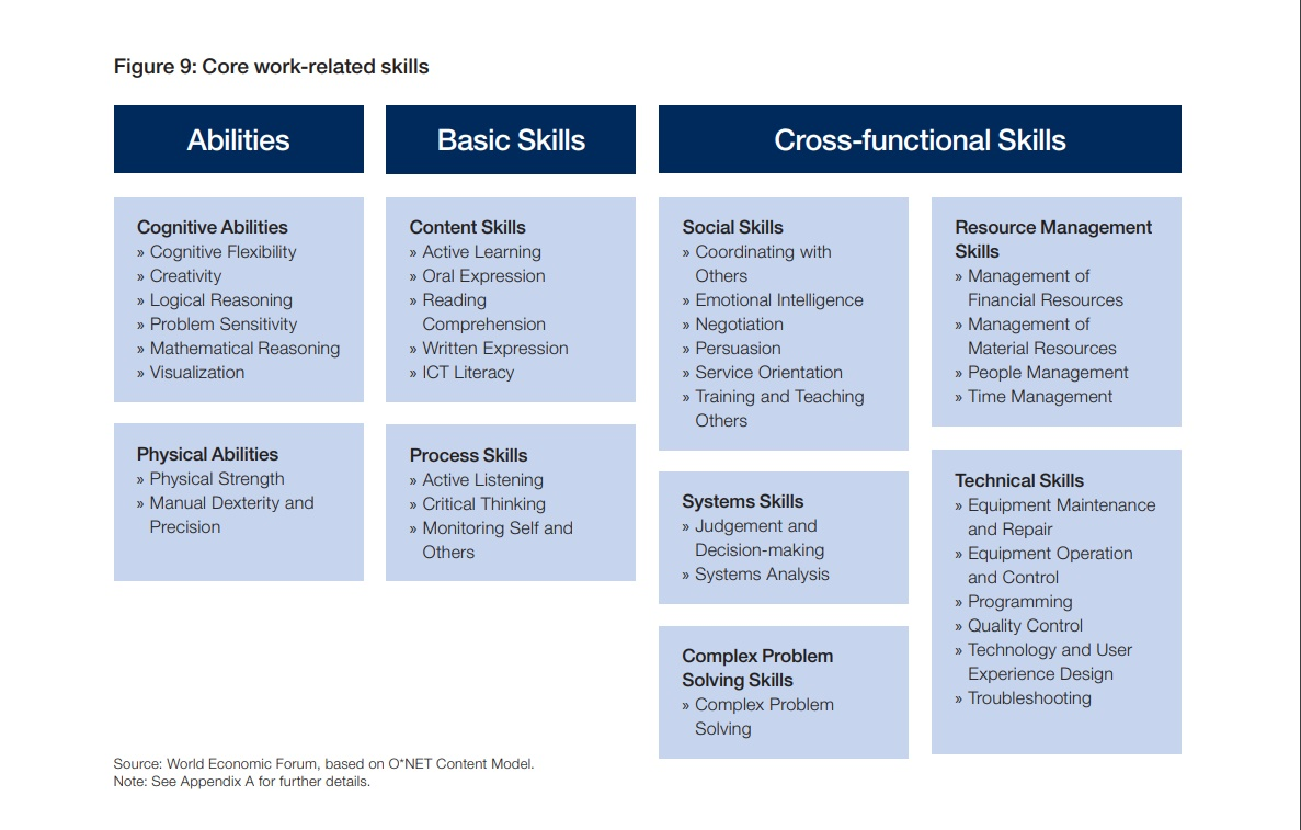 Core work-related skills. Source: World Economic Forum, based on O*NET Content Model.