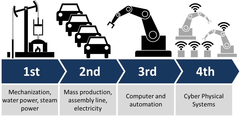 Revolusi industri dan pandangan masa depan. Sumber: Wikipedia
