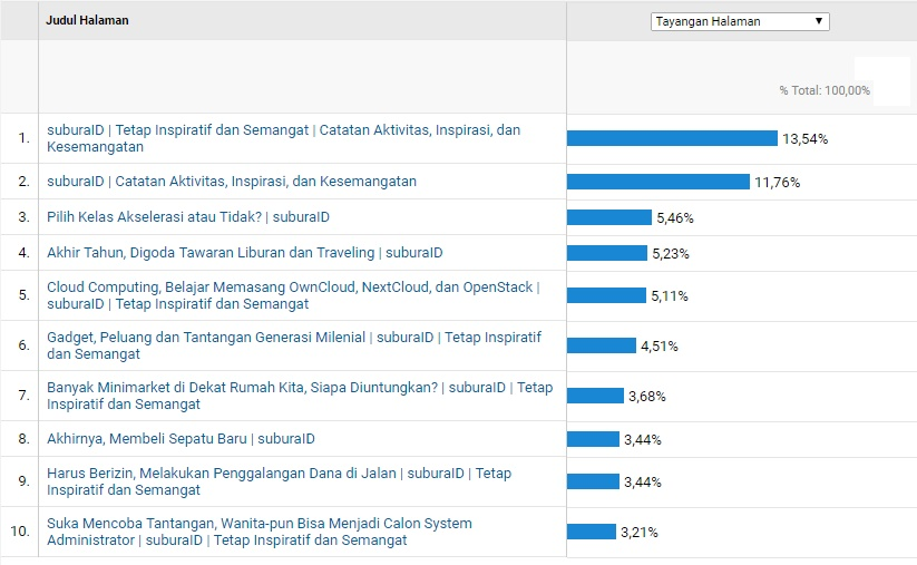 Statistik Google Analytics periode Oktober 2018. Foto: Screenshot