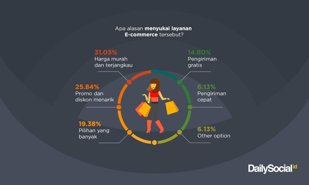 Urusan harga masih jadi faktor penting yang mendorong preferensi layanan e-commerce. Sumber: dailysocial.id