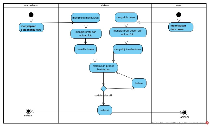 Activity Diagram Aplikasi Bimbingan. Langkahnya tidak terlalu panjang karena Scope soal kecil.