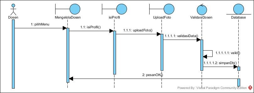 Sequence Diagram Dosen - Mengelola Dosen