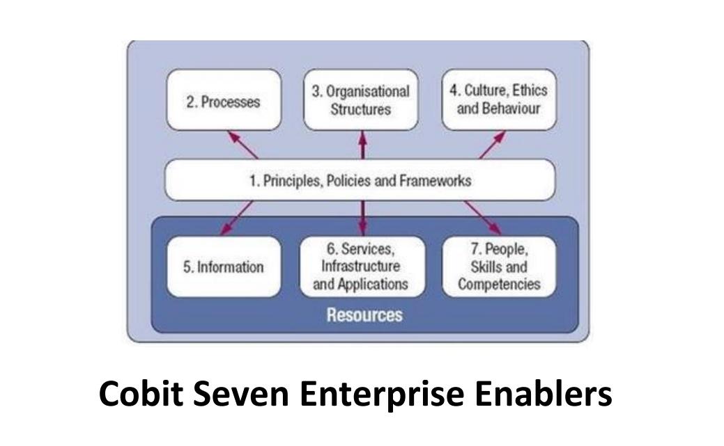 COBIT 5 Seven Enterprise Enablers. Gambar: Screenshot