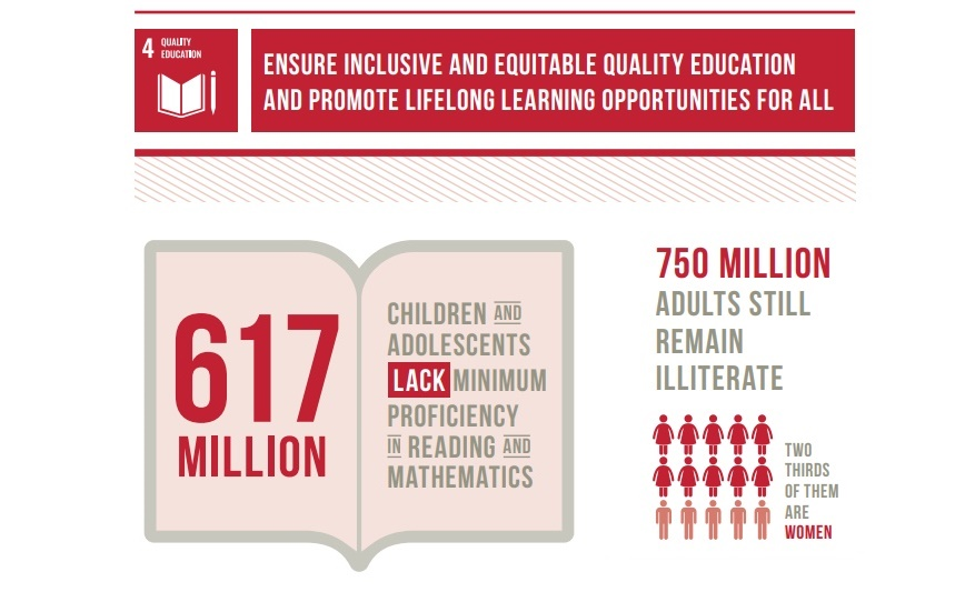 Ensure inclusive and equitable quality education and promote lifelong learning opportunities for all. Sources: https://www.un.org/