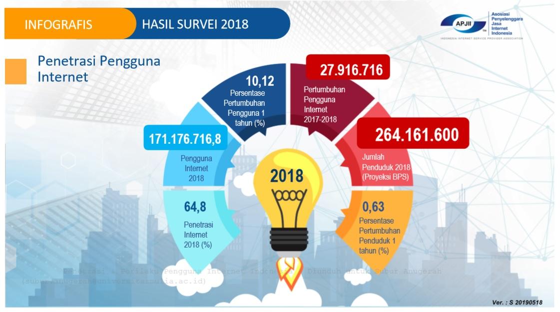 Laporan Survei Penetrasi dan Profil Perilaku Pengguna Internet Indonesia 2018 yang diterbitkan APJII. Sumber: Screenshot