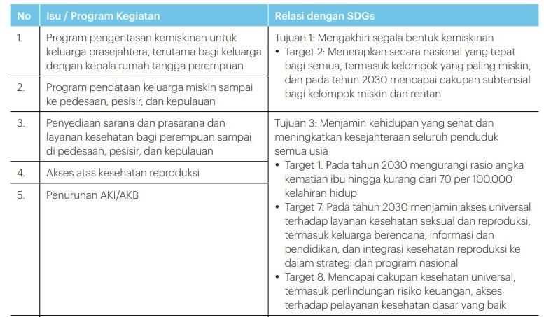 Tujuan SDGs. Sumber: Screenshot