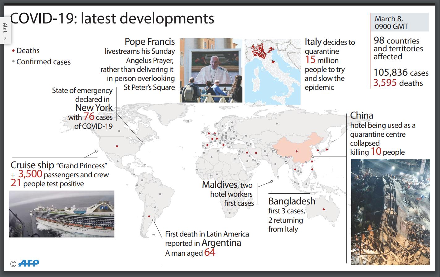 Ikut Memantau Perkembangan COVID-19 di Seluruh Dunia