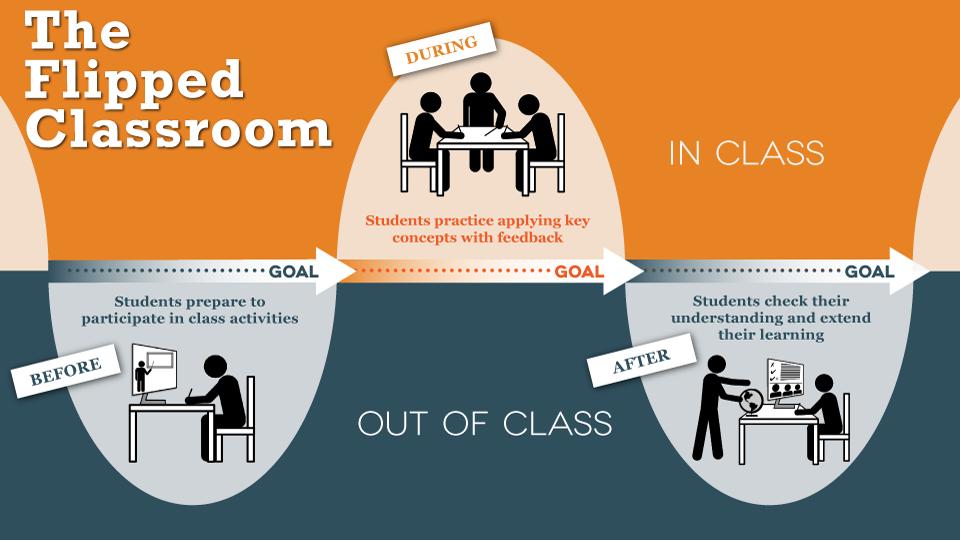 Konsep Flipped Classroom. Sumber: www.usd.ac.id