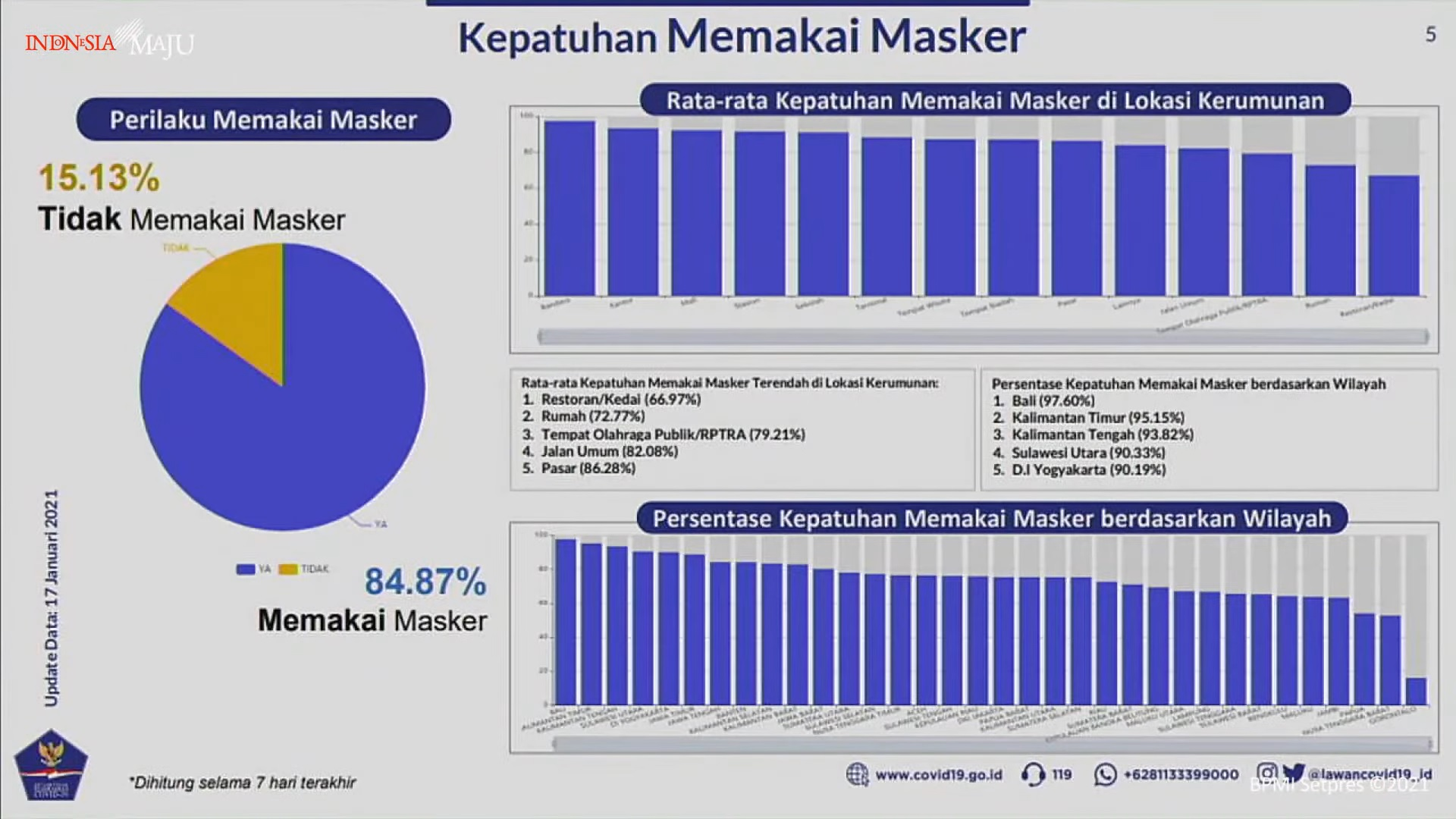 Data Statistik Tingkat Kepatuhan Memakai Masker yang menurun di Indonesia. Sumber: Dokter Reisa