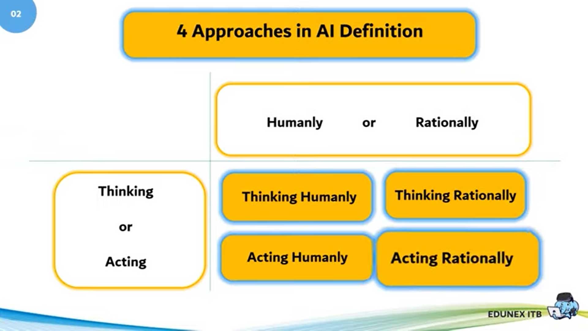 Pendekatan Kecerdasan Buatan: Human atau Rasional?